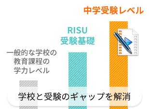 RISU算数の中学受験