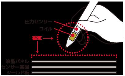 スマイルゼミ のパームリジェクション機能