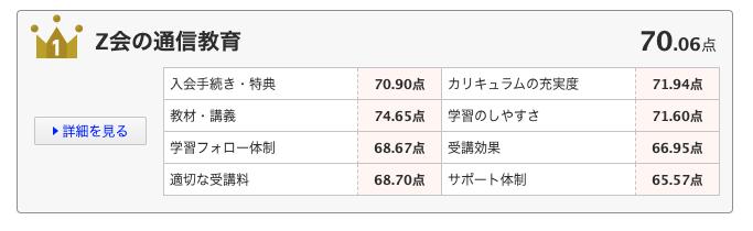 Z会 ランキング1位