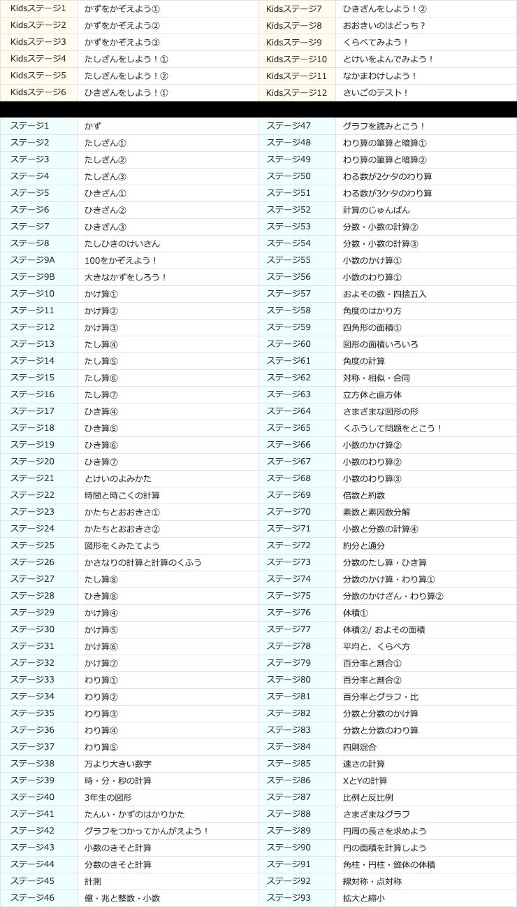 RISU算数 カリキュラム
